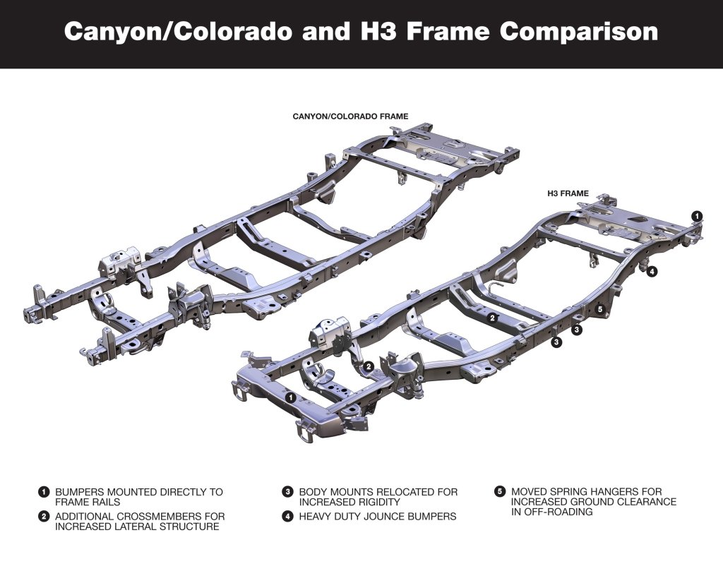 7742d1238962805 best easiest trans crossmember hummer h3 chevy colorado gmc canyon frame comparison frame horn pictures needed chevrolet colorado & gmc canyon forum